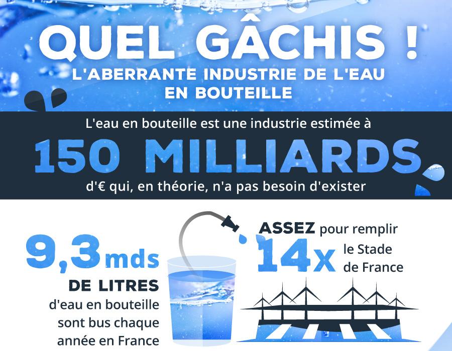 empreinte carbone, eau en bouteille, déchets plastique